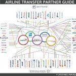 Well-Traveled-Mile-Airline-Transfer-Partner-Guide-Update-5-18-2019