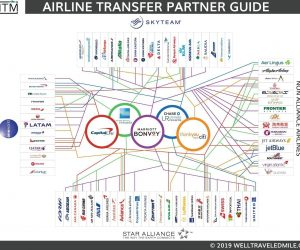 Well-Traveled-Mile-Airline-Transfer-Partner-Guide-Update-5-18-2019