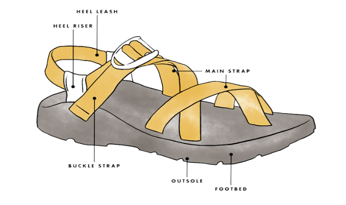 how tighten chacos how to loosen chacos