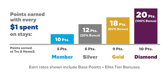 Earn Extra Points with Hilton Honors Elite Status Bonus