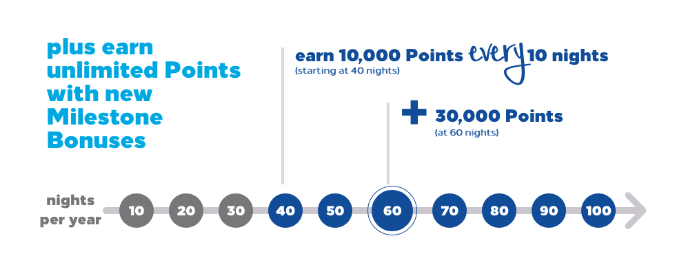 earn points with hilton honors milestone bonuses