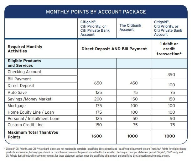 Citibank ThankYou Rewards checking account