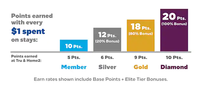 how to get hilton gold status earning rates