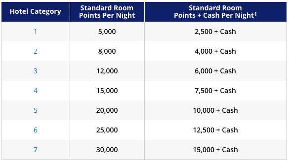hyatt points and cash award chart faq